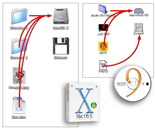 Mac OS 9 et MacOS X desktop folders