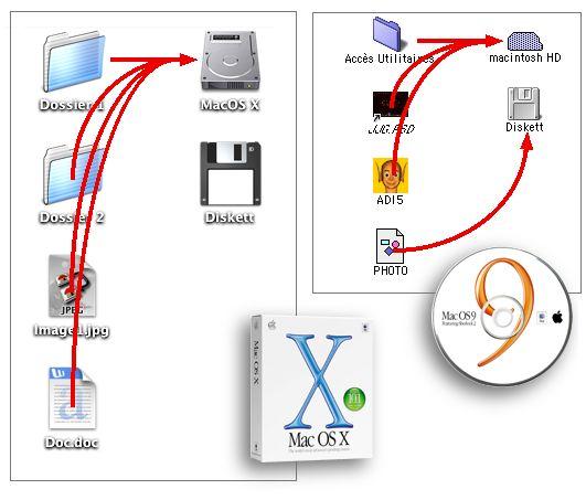 Mac OS 9 et MacOS X desktop folders