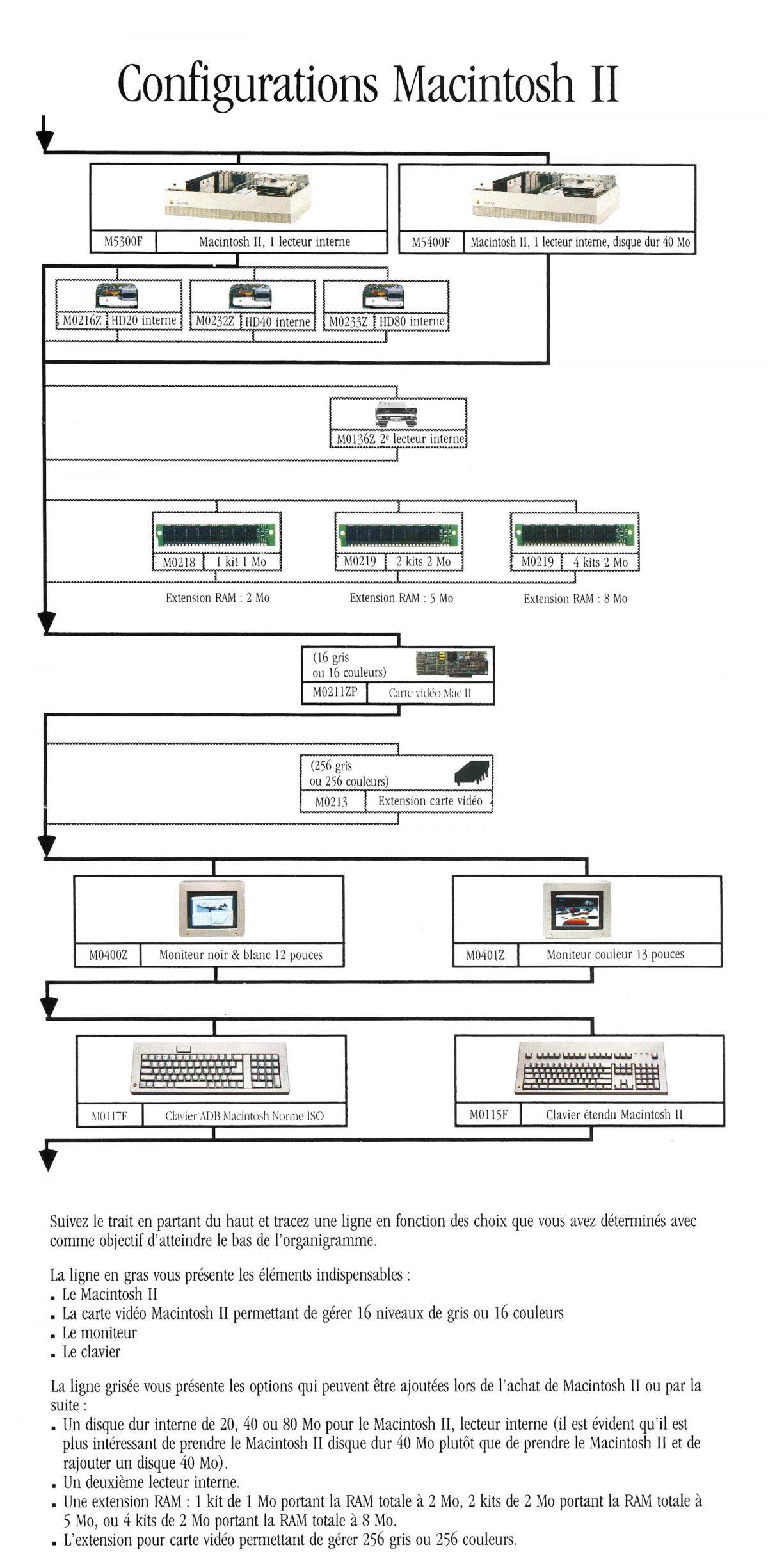 Macintosh II configurations Apple 1987