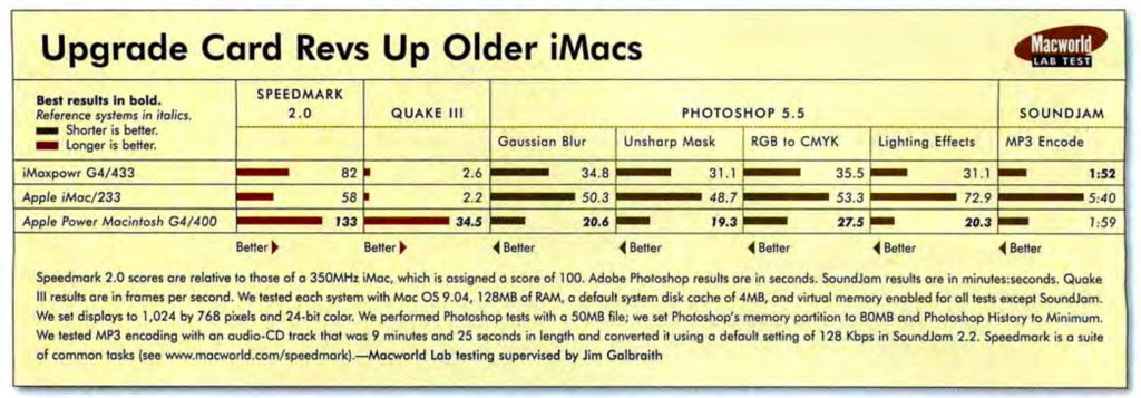 Macworld MAXpowr test