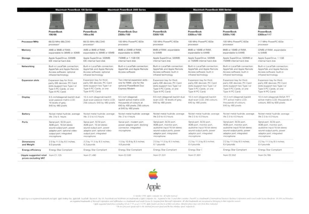 Power Macintosh performance 1995 Ad PowerBook 5300